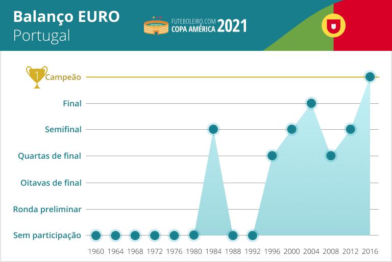 Balanco Portugal en la Eurocopa